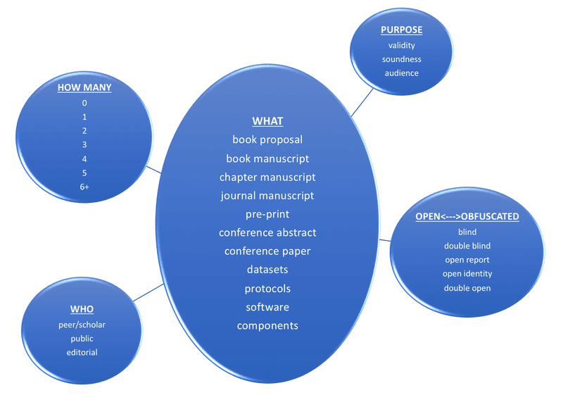 Figure 1: Notional elements of a system of peer review transparency.