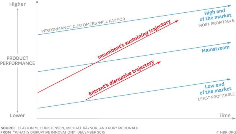 <p>Figure 3: Disruptive vs. sustaining innovation trajectories, see citation 37.</p>