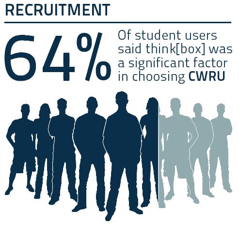 "<p class=""""><em>Fig. 9. Influence of think[box] on Student Recruitment</em></p>"