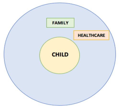 """<h6 id="""""""">Figure 2</h6><p>Microsystem for Homebound Child</p>"""
