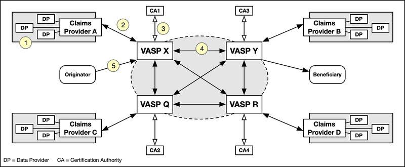 <p>Figure 5: VASP Claims Messaging Networks illustrating relationships</p>