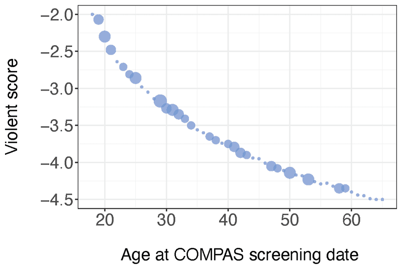 <p><strong>Figure A5a. </strong>Lowest violent COMPAS raw score for each age, for individuals with no criminal history and no history of noncompliance, excluding age outliers. The smallest balls represent only one individual; the larger balls represent 7 individuals with identical COMPAS raw scores. 83 individuals are represented in this plot.</p>