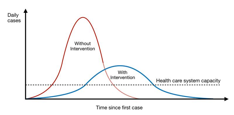 <p>Figure 3-1: Flattening the Curve</p>