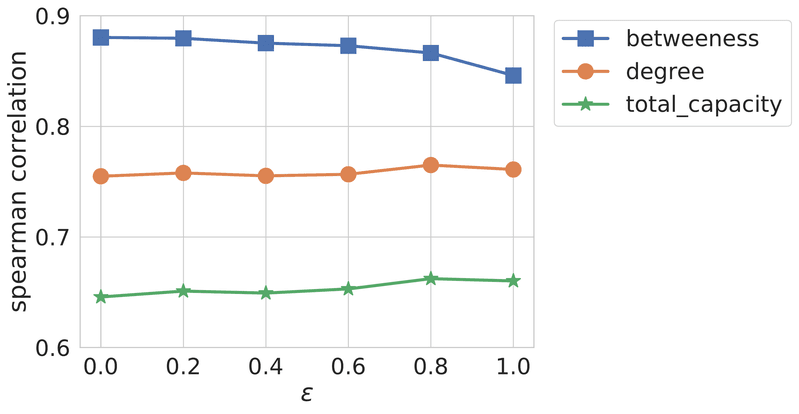 <p>Figure 14: Spearman correlation of predicted daily routing income and graph centrality measures with regard to the merchant ratio <em>ϵ</em> among payment endpoints.</p>