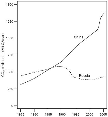 <p><strong>Fig. 4.17</strong><br>CO<sub>2</sub> emissions in Russia and China, 1975-2005. Plotted from data in Marland, Boden, and Andres (2005).</p>