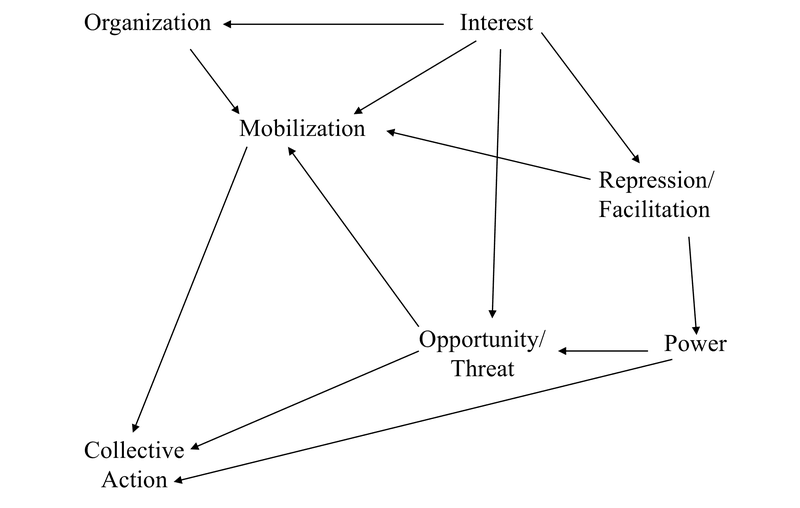<p><strong>Figure 0.4</strong> Tilly's Simple Political Process Model (Interests). Source: Tilly 1978, p. 56.</p>