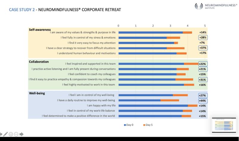 <p><em>Retraite d'entreprise Neuromindfulness : résultats de l'auto-évaluation après 5 jours de retraite.</em></p>