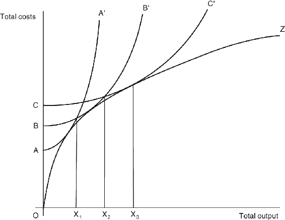 <p>Figure 3.1</p><p>Production techniques and the size of the market</p>