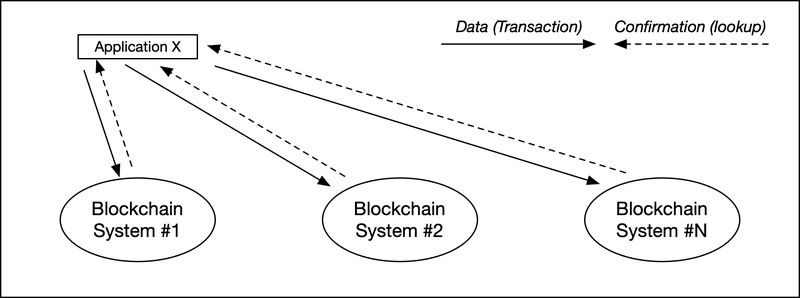 <p>Figure 2: Example of the reliability of a simple transaction</p>