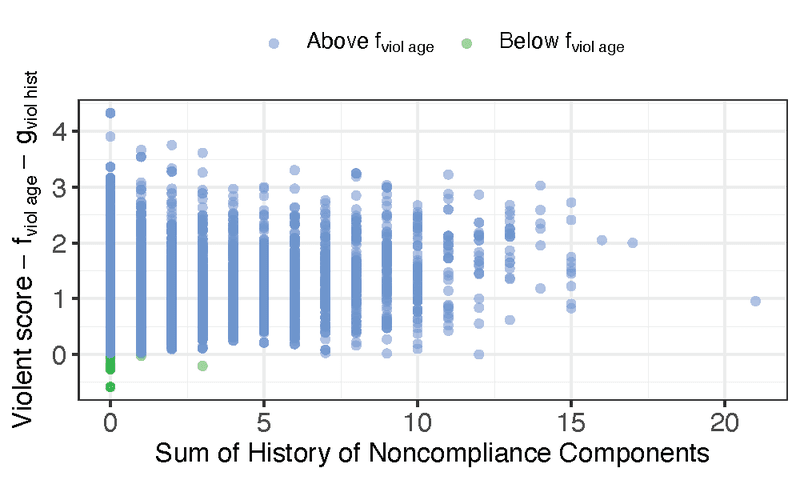 <p><strong>Figure 6. COMPAS violent score −</strong><em><strong>f</strong></em><strong><sub>age</sub>−</strong><em><strong>g</strong></em><strong><sub>viol hist</sub> vs. sum of History of Noncompliance components. </strong>Green points are age outliers.</p>