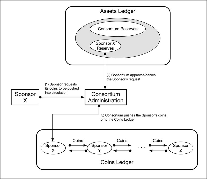 """<p>Figure 4: """"Pushing"""" Coins into Circulation</p>"""