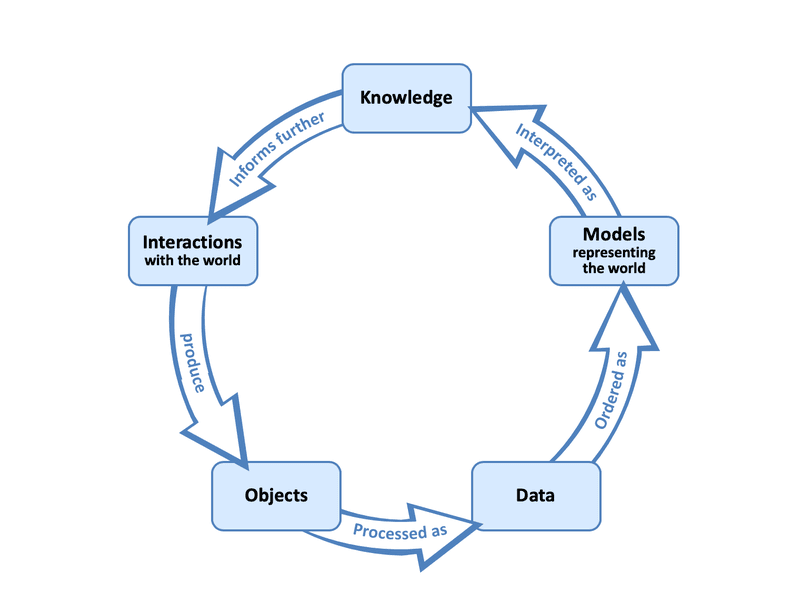 "<p><em>Figure 1. The process of scientific inquiry according to the relational view of data (Leonelli, 2019a). The stages of inquiry include the set-up of an interaction between humans and the world, which is documented through the collection of objects; decisions about how to process such objects so that they can be credibly regarded as data; decisions about how data should be ordered and visualized, so as to function as representations for a phenomenon of interest (in other words, as ""models""); and the extraction of knowledge from these representations, which in turn informs how future research is designed.</em></p>"