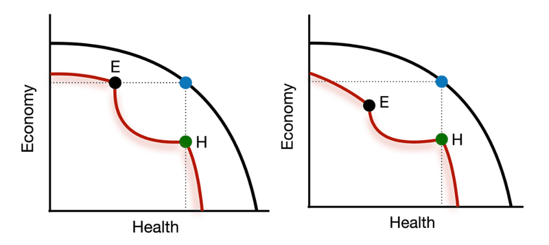 <p>Figure 1-3: Pandemic Production Possibilities Sets</p><p>a (left) Previous Levels Possible</p><p>b (right) Dark Recession</p>