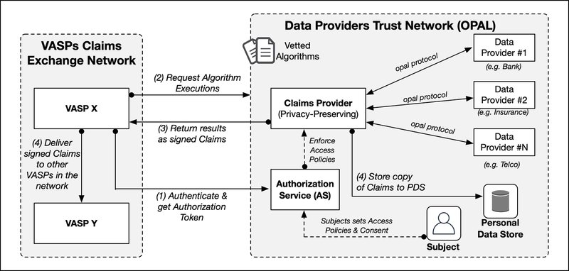 <p>Figure 4: The Data Provider Trust Network based on Open Algorithms (after cit. 38)</p>