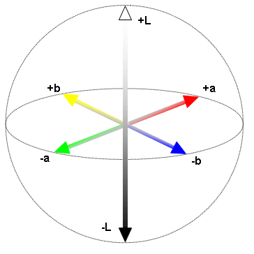 Fig. 2 The Lab color space visualized in three dimensions.