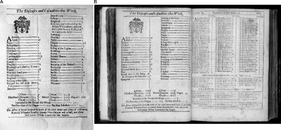 <p>Figure 2.2(a) A broadside reporting the bill from the 1666 outbreak. (b) The collected bills appeared in a large bound book with the disease category breakdown on the recto and a more detailed account of the deaths by parish on the verso. ¶ <em>Source</em>: Graunt, <em>London's Dreadful Visitation</em>, 1665.</p>