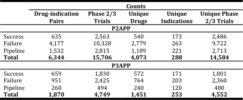 <p><br></p><p>Table 2. Sample sizes of P2APP and P3APP datasets. We consider phase 2 trial information in the P2APP dataset and phase 3 trial information in the P3APP dataset.</p>