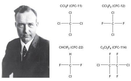 <p><strong>Fig. 4.16</strong><br><em>Left</em>, Thomas Midgley, Jr., who developed chlorofluorocarbons (CFCs). Photo courtesy Thomas Midgley IV. <em>Right</em>, the four most common CFCs.</p>
