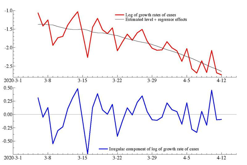 <p><strong>Figure 4. Fit of generalized logistic model to the logarithm of growth rates of cases in the United Kingdom (using data up to April 13).</strong></p>
