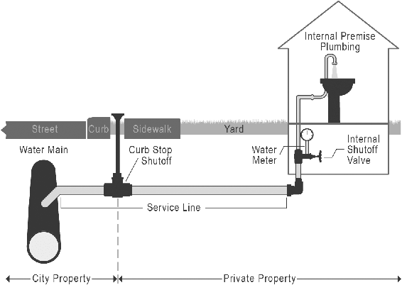 <p>Figure 2.1<br>Water infrastructure from main to tap. Audrey Zarb.</p>