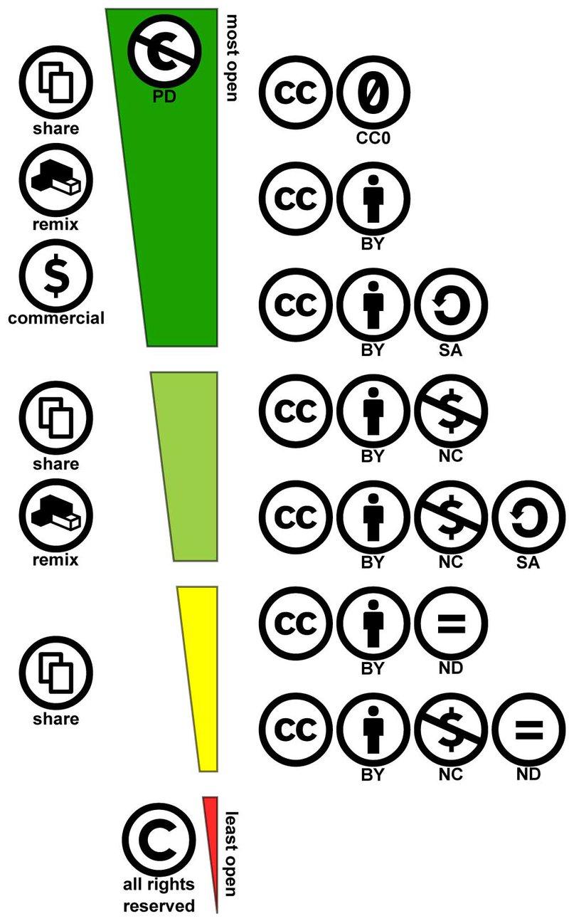 <p><br></p><p>Creative Commons licences</p>