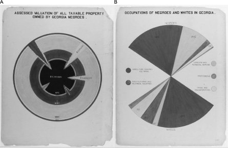 "<p>Figure 3.9 (a) The diagram shows the value of taxable property owned by African Americans in Georgia between 1875 and 1890. From DuBois, ""Assessed Valuation of All Taxable Property Owned by Georgia Negroes."" (b) The graph shows the percentage of African Americans and whites in various occupations. From DuBois, ""Occupations of Negroes and Whites in Georgia.""</p>"