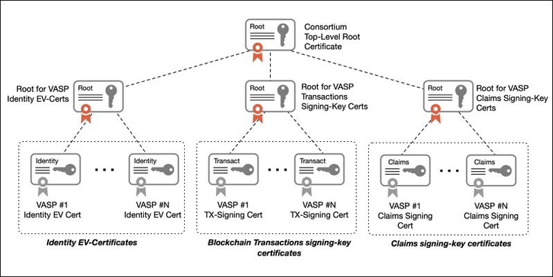 <p><strong>Figure 3.</strong> Overview of a certificate hierarchy for VASP consortium</p>