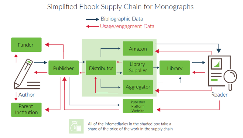 "<p>Figure 3: A typical book supply chain showing metadata and usage data flows, and impediments to their smooth operation. (Grimme et al., 2019) Published under the Creative Commons Attribution 4.0 International (CC BY 4.0) licence <a href=""https://creativecommons.org/licenses/by/4.0/"" title="""">https://creativecommons.org/licenses/by/4.0/</a></p>"