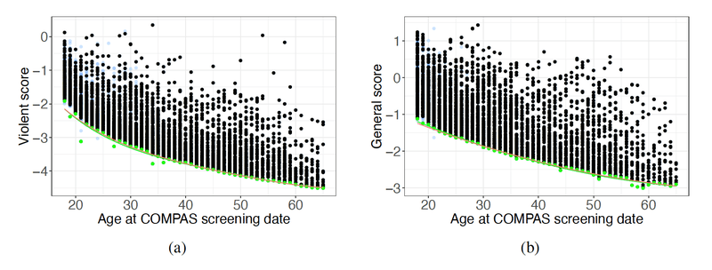 <p><strong>Figure A8. </strong>COMPAS raw scores versus age. Polynomials fitted using the complete data are in red. The polynomials fitted using a sample of n = min(150; number individuals per age) are in green. The two bounds are extremely close, mitigating the concern that the nonlinearity is due to the number of observations per age group.</p>