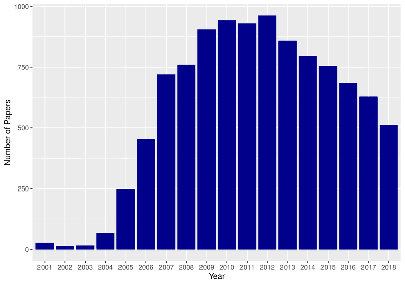 """<p><strong>Figure 1:</strong> Number of items returned for Google Scholar for publications containing """"wikipedia"""" in the title by year of publication.</p>"""