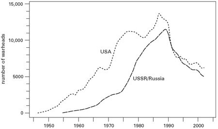 <p><strong>Fig. 2.22</strong><br>Number of U.S. and Soviet/Russian strategic warheads, 1945-2005. Plotted from data in NRDC (2006).</p>