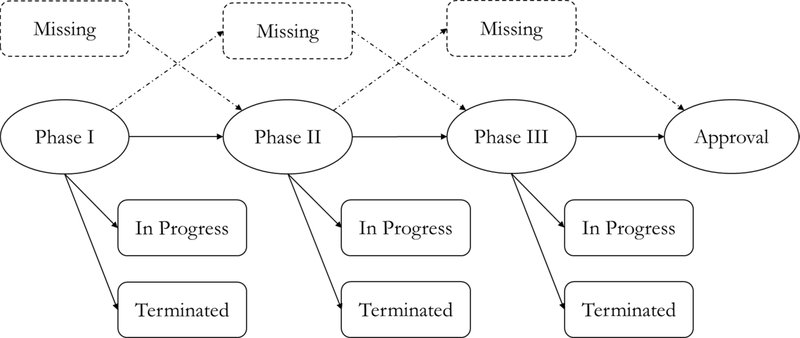 """<p><strong>Figure</strong> <strong>2. Observed and unobserved states of a drug development program, from phase 1 to approval.</strong> A drug development program is in phase i if it has at least one trial in phase i. The """"missing"""" states represent phases where we do not observe any clinical trial in that phase for the drug-indication pair, but where we know it must have occurred. Every drug development path in our study must start from phase 1 (or """"missing"""" phase 1) and end up in one of the nodes labeled as """"in progress,"""" """"terminated,"""" or """"approval.""""</p>"""