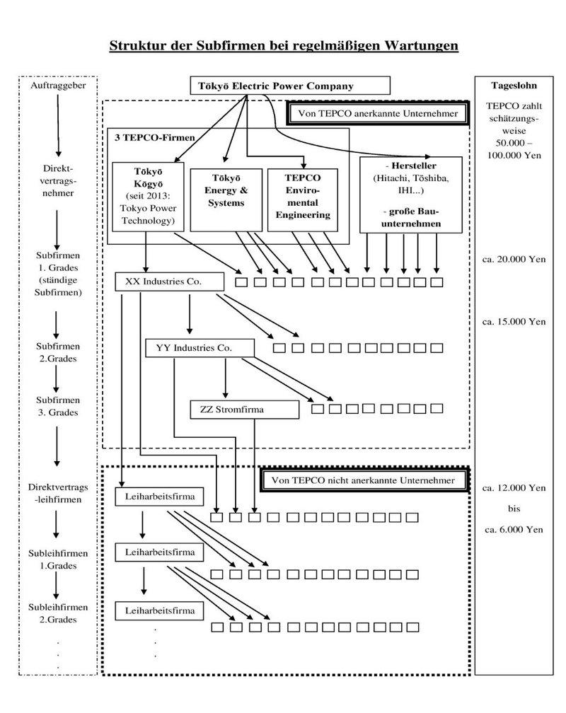 Abb. 1: Firmenpyramide nach Watanabe Hiroyuki (Abgeordneter im Stadtparlament Iwaki für die Kommunistische Partei Japans (KPJ))Quelle: Watanabe 2011 Übersetzung vom Verf.