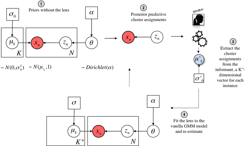 <p>Inside the inference loop</p>