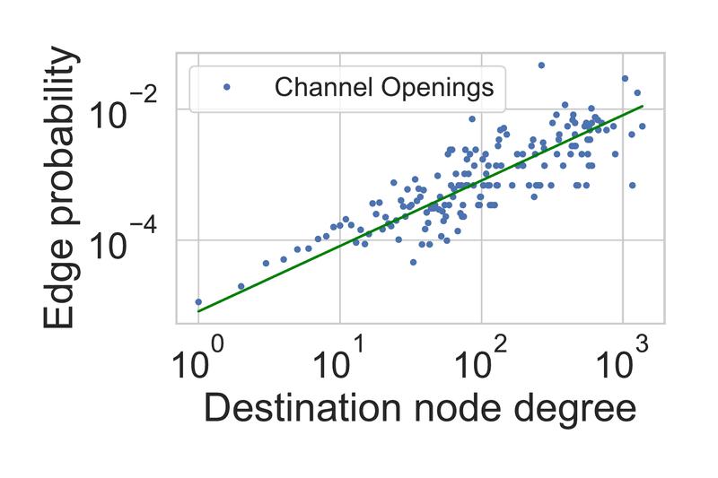 <p>Figure 3: LN follows the Densification Power Law relation with exponent <em>a</em>=1.55634117. Goodness-of-fit: <em>R</em><sup>2</sup>=0.98.</p>