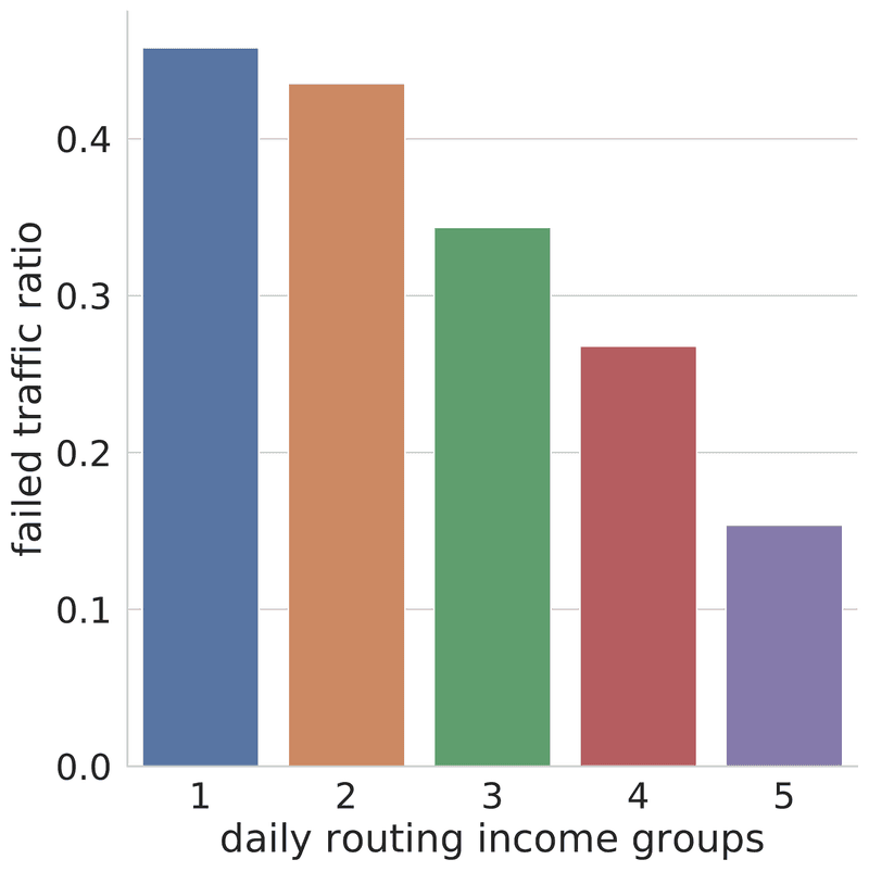 <p>Figure 15: The average failure ratio of individual node traffic for five income groups defined as the top 1−10, 11−20, 21−50, 50−100, and 101− router nodes with highest simulated income.</p>