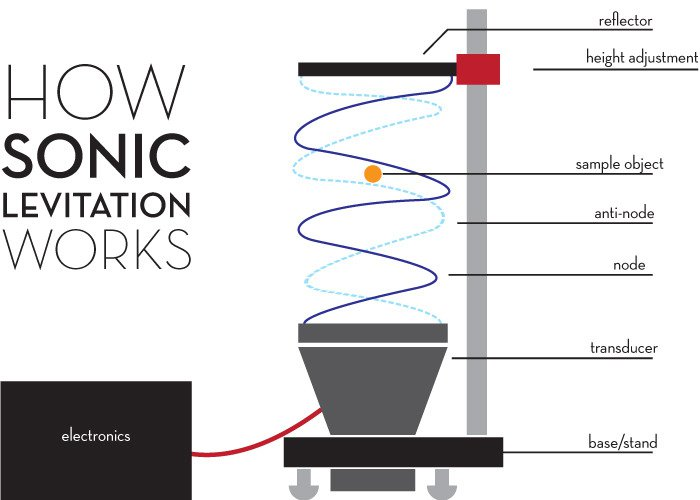 <p>Sonic Levitation and how it actually works</p>