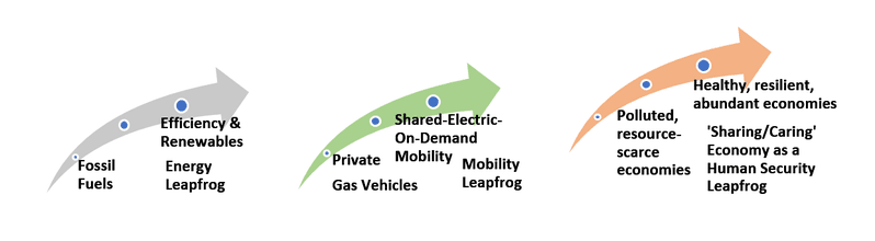 "<p class="""">Figure 1. Analysis Framework: Exploring 'Leapfrog' Options in Energy-, Mobility &amp; Human Systems</p>"