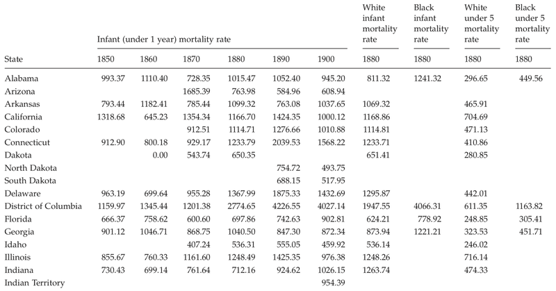<p>Table C.14</p><p>Infant mortality rates per 10,000 for all causes of death by state, 1850 to 1900; and white and black infant and under 5 mortality rates per 10,000 for all causes of death by state, 1880</p>