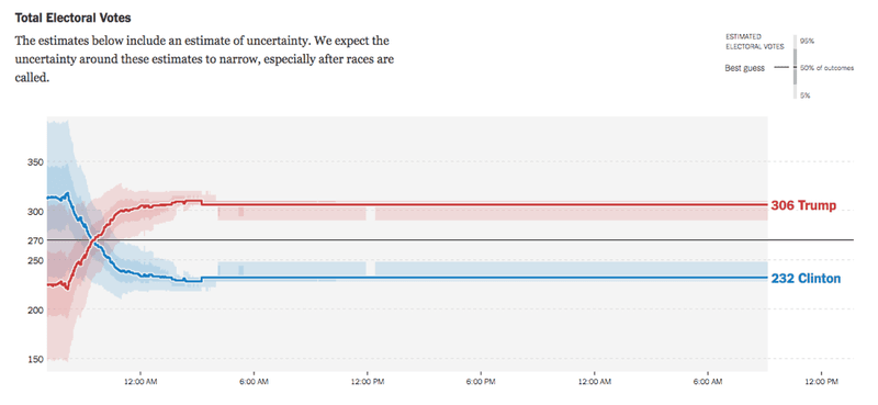 <p>A chart from <em>The New York Times </em>that uses opacity in order to indicate uncertainty.</p><p>Credit: Gregor Aisch, Nate Cohn, Amanda Cox, Josh Katz, Adam Pearce, and Kevin Quealy for <em>The New York Times</em></p><p>Source: https://www.nytimes.com/elections/2016/forecast/president</p>