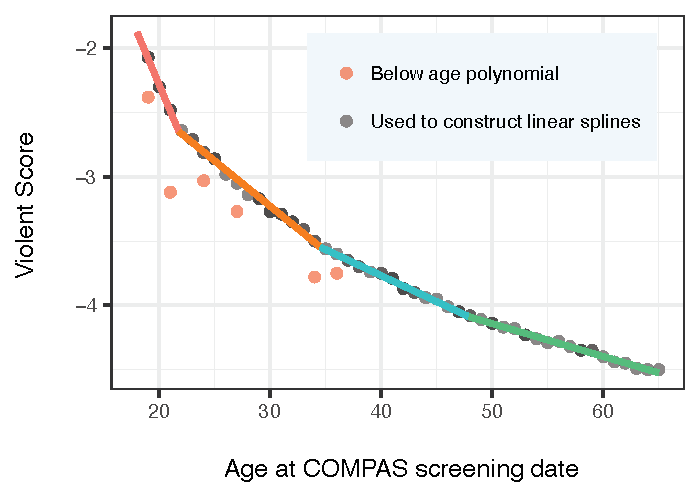 <p><em>f</em><sub>viol age</sub></p><p></p><p><strong>Figure 2. Fitting f<sub>age</sub> and f<sub>viol age</sub> to the data. </strong>The data are represented by translucent gray dots (overlapping data points appear darker) and the fitting is shown as the multicolored line. Points deemed as age outliers are shown in red. Ninety-two individuals were used to fit f<sub>viol age</sub> and 100 individuals were used to fit f<sub>age</sub>.</p>