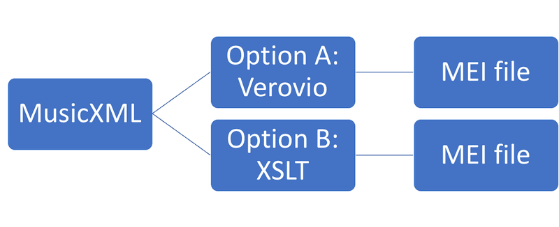 <p>Options for converting MusicXML to MEI</p>