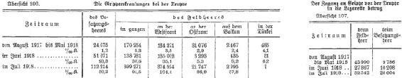 <p><strong>Figure 3.2</strong><br>Influenza mortality, German armed forces, 1917-1919. Source: <em>Sanitätsbericht über das deutsche heer im Weltkriege</em> 1914/1918, volume 3 (Mittler &amp; Sohn, 1934).images</p>