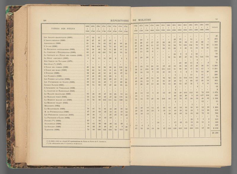 <p>-</p><p>Figure 5. Alexandre Joannidès, <em>La Comédie-Française de 1680 à 1900</em> (Paris: Plon, 1901), xiv-xv.</p><p>Courtesy of the Harvard College Library.</p>