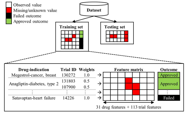 <p><br></p><p>Figure 6. Feature matrix of dataset. Each row corresponds to a feature vector; each feature corresponds to an entry in the vector; each vector has a length of 144 since we have 31 drug and 113 trial features. Feature vectors of all drug-indication pairs in the dataset form the feature matrix collectively. Trial ID is a unique trial identifier in <em>Trialtrove</em>.</p>