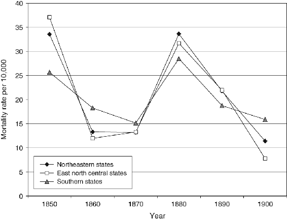 <p>Figure 7.15</p><p>Mortality rate for regional populations per 10,000 for gastrointestinal tract diseases by region, 1850 to 1900</p>