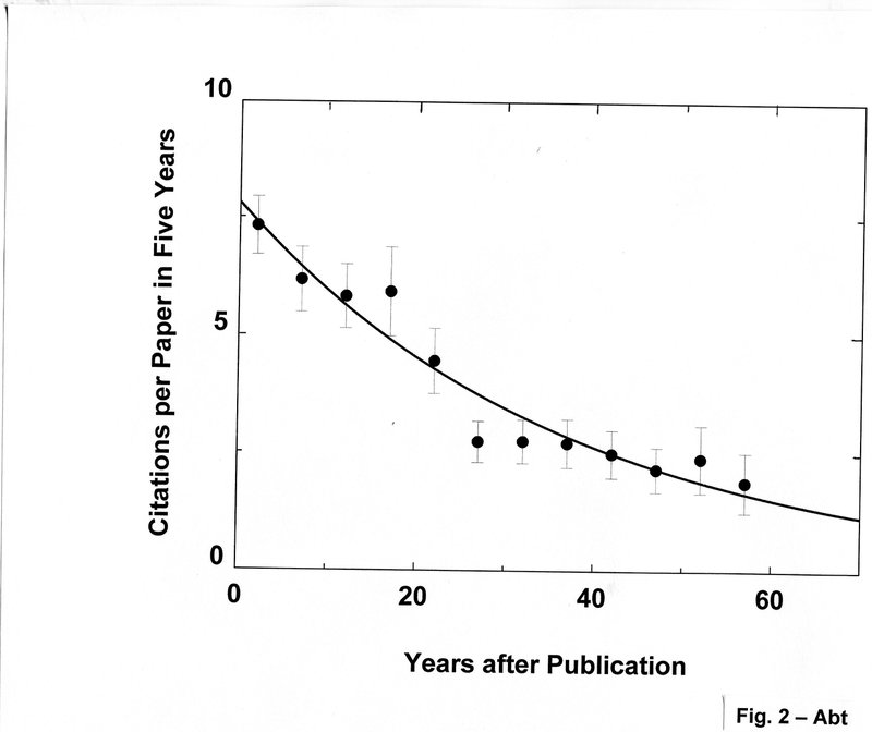 "<p class="""">Figure 2.The citations per paper in five years for the first 100 ApJ papers published in 1960 show a steady exponential decrease with a half-life of 25.5 yr.</p>"