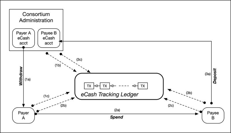 <p>Figure 7: The eCash Tracking Ledger Flows</p>