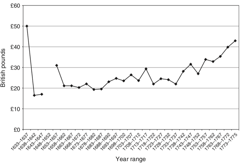 <p>Figure 4.1</p><p>British and American slave prices: five-year average prices between 1633–1637 and 1773–1775. Note: The slave prices are reported as five-year averages except for Bean's last reported price, which is the average for a three-year period only. Source: Bean (1975)</p>