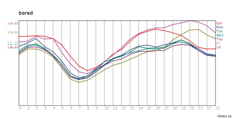 <p>Figure 2.4</p><p>Scott Golder and Michael Macy, <em>timeu.se</em> (2011).</p>